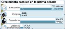 Cada hora, la Iglesia católica bautiza a 43.000 personas